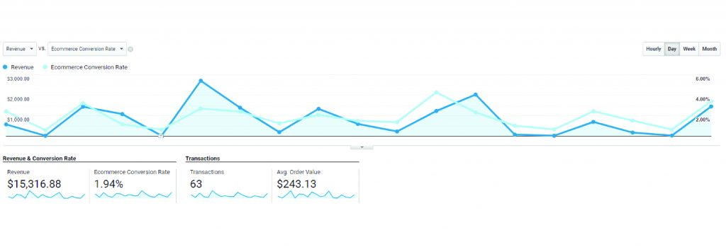 Example screenshot of the advanced eCommerce analytics tracking on Two Hands Wines website